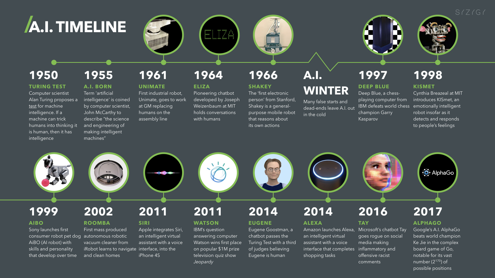 Artificial Intelligence Timeline Infographic – From Eliza to Tay and beyond
